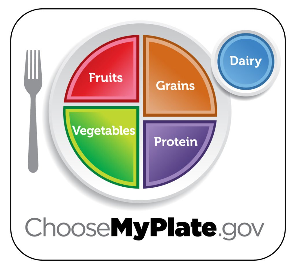 The USDA choose myplate icon