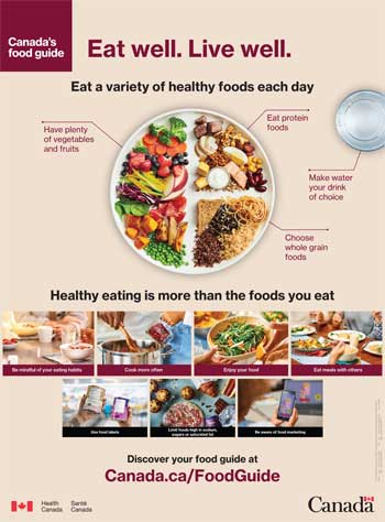 canadas educational eat well poster