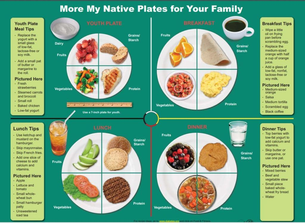 Balanced meals from myplate