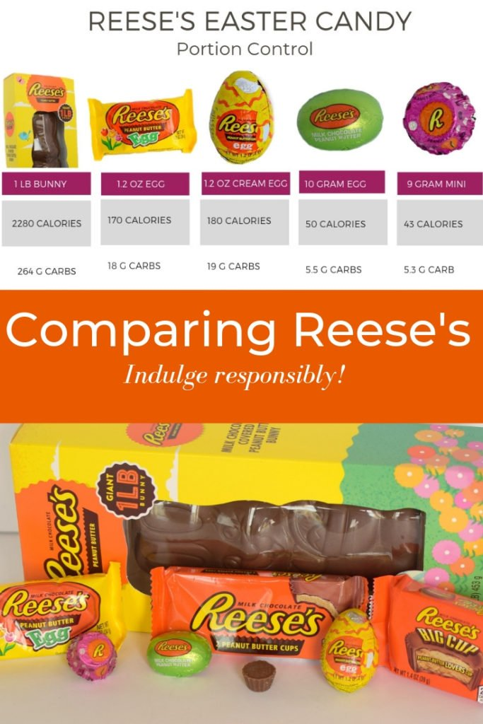 Comparing Reese's peanut butter cup calories and nutrition (macros)
