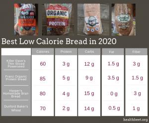 Low calorie bread chart comparison