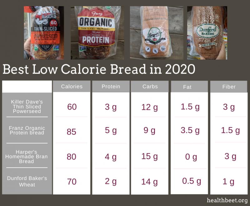 Low calorie bread comparison chart