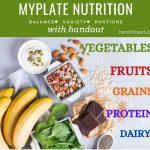 Choose myplate nutrition printable
