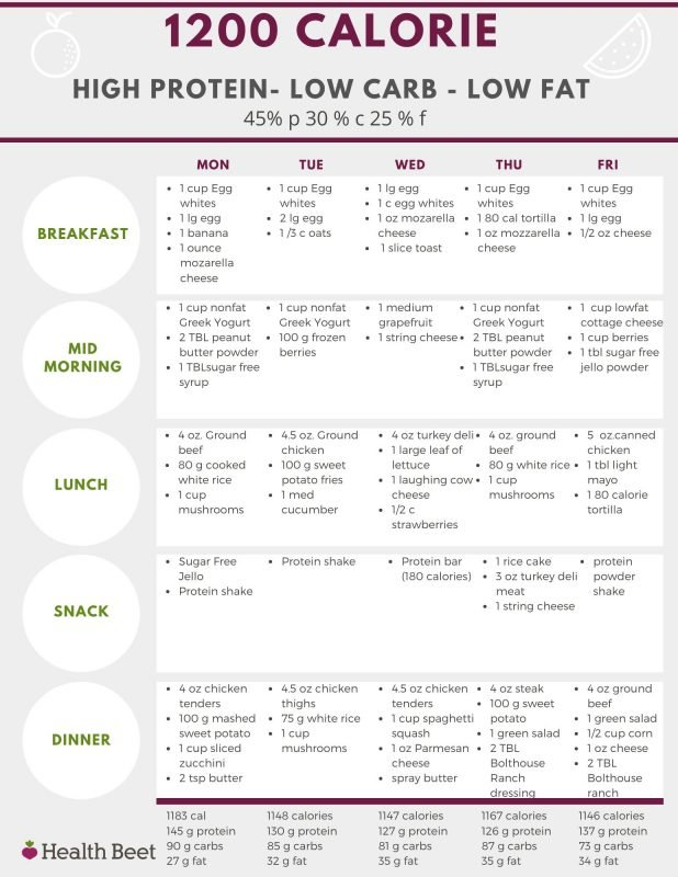 1200 calorie low carb high protein low fat meal plan
