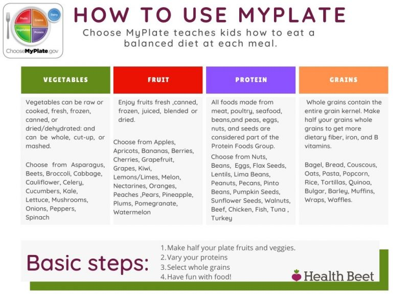 How to use myplate