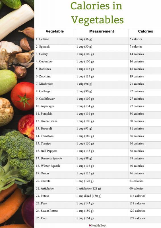 Calories for common vegetables from low to high