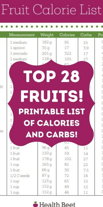 Fruit list for calories and carbs in alphabetical order